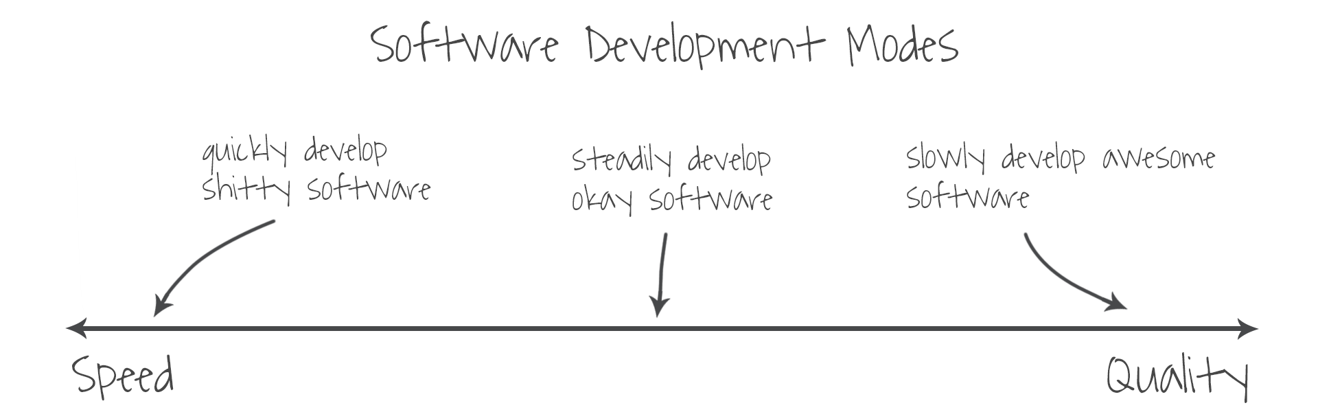 software-development-modes