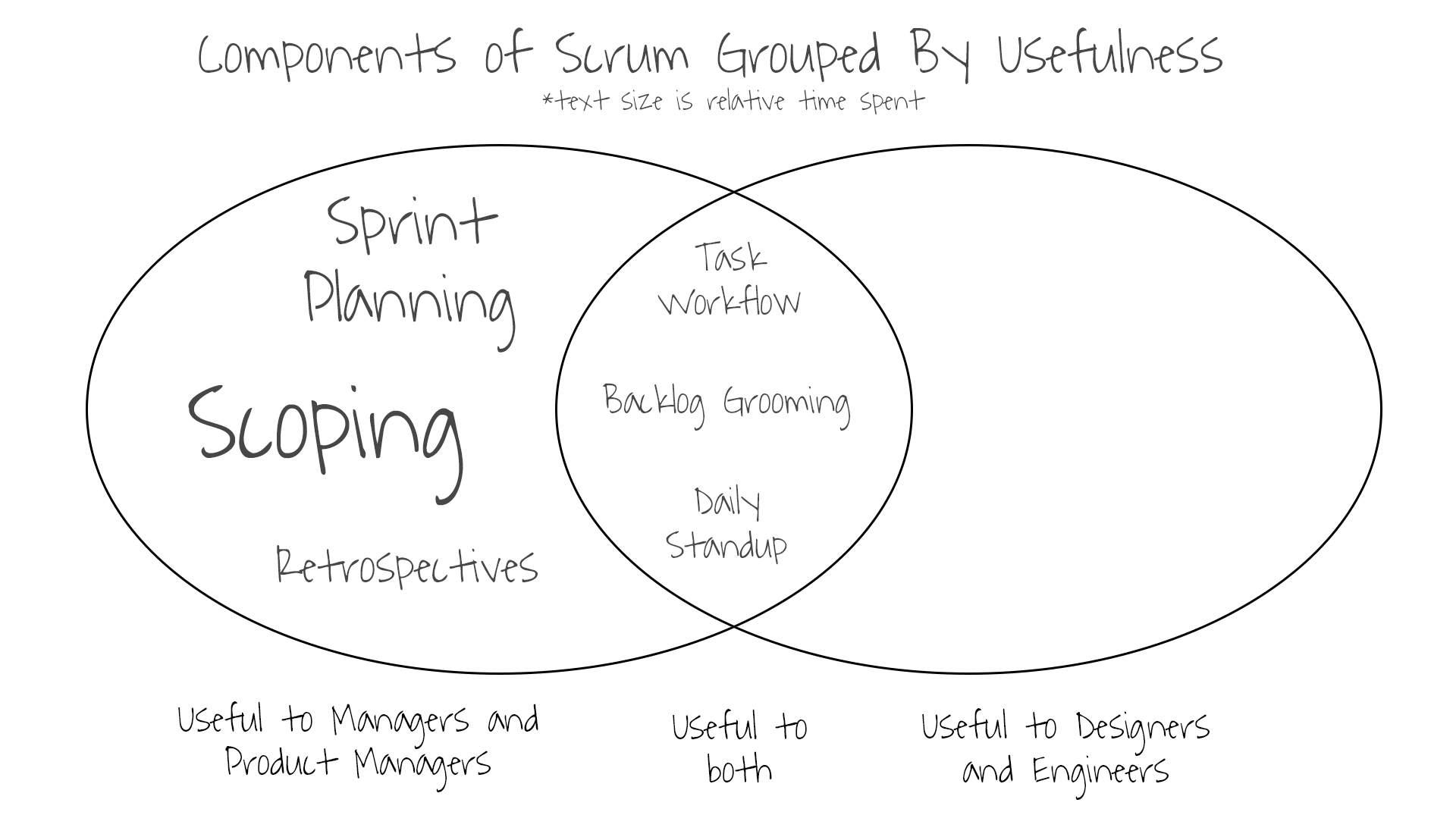 components-of-scrum
