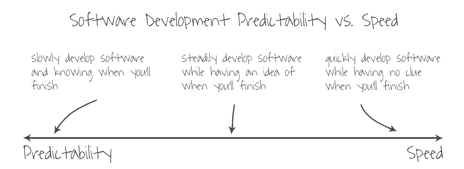 software-development-predictability-vs-speed