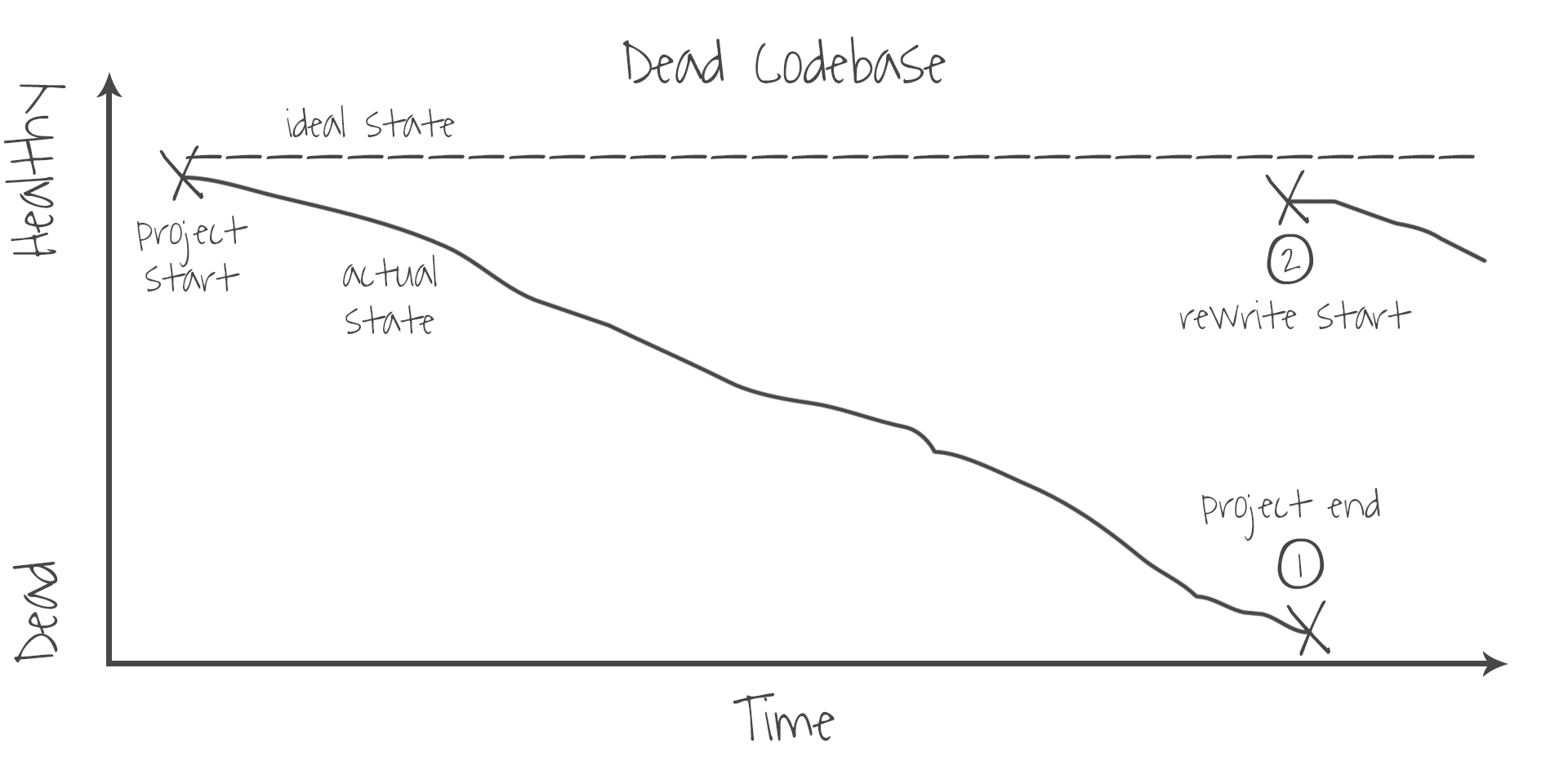dead-codebase