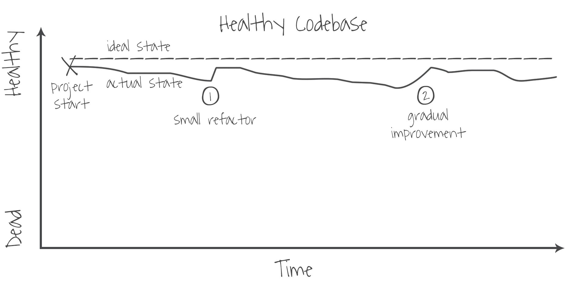 healthy-codebase