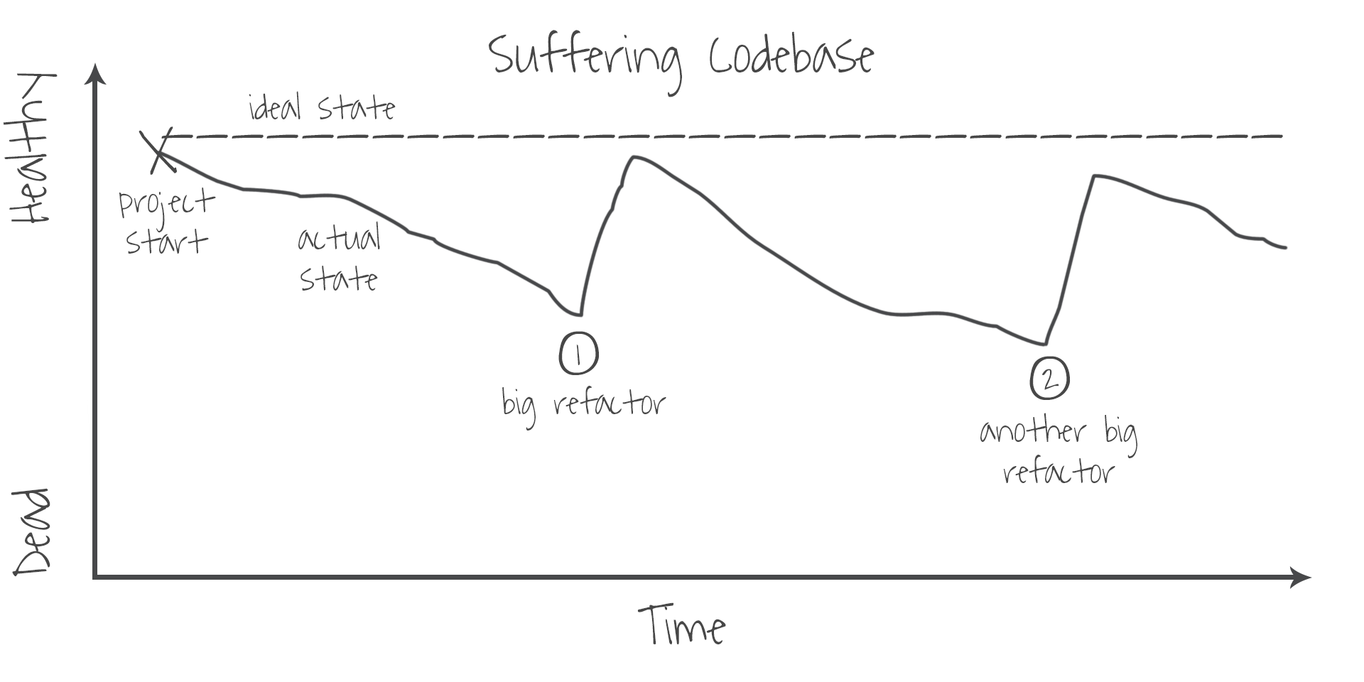 suffering-codebase